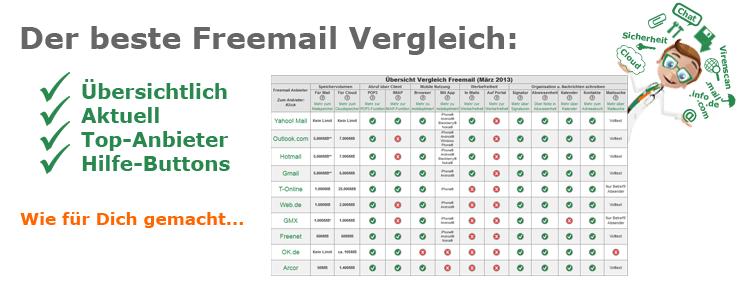 e mail anbieter liste